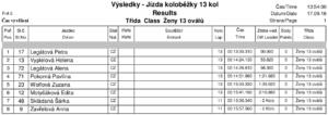 rekordoval-kolobezky-13-ovalu-zeny